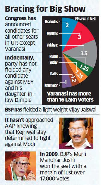 Lok Sabha polls 2014: Congress working out joint force to topple Narendra Modi in Varanasi