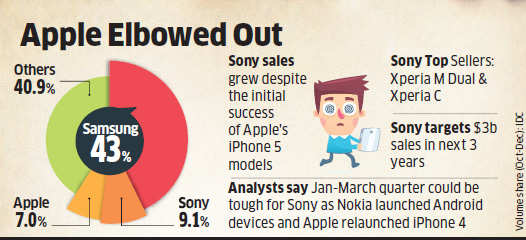 Sony overtakes Apple to emerge second largest smartphone brand in India