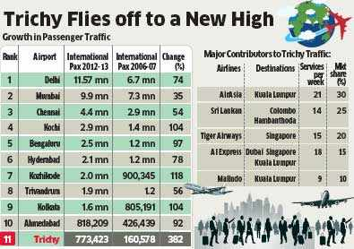 Trichy becomes India's fastest growing international airport