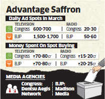 Electoral ads show BJP a clear winner before polls