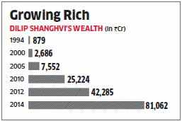 Dilip Shanghvi's wealth