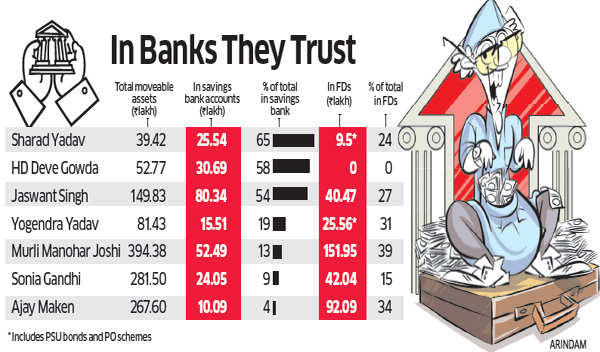 Politicians love bank deposits just as much as vote banks