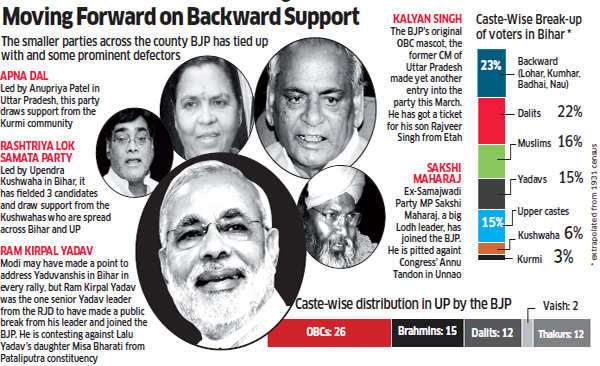 Mission OBC: Elevation of Narendra Modi signals a major shift in Sangh and BJP approach to backward castes