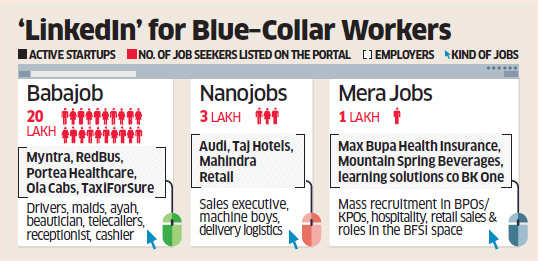 Babajob, which connects employers with semi-skilled workers, sees competition from new portals