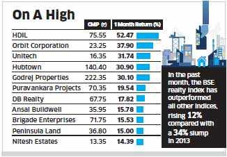 Hopes of revival, rate cuts trigger rally in realty stocks like HDIL, Orbit Corporation, Unitech, Hubtown and Godrej Properties