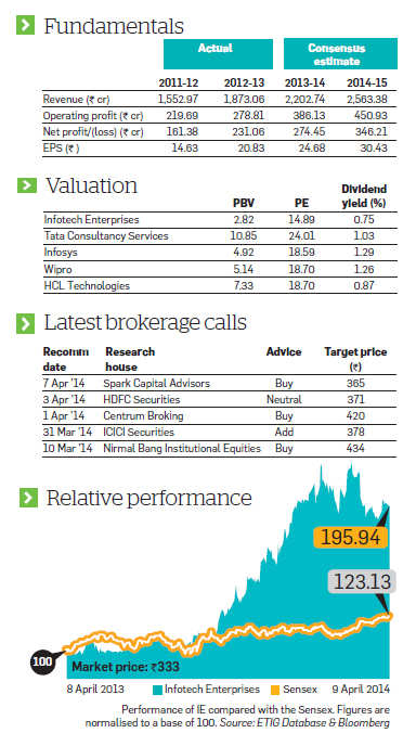 Infotech Enterprises: Investors should use the correction to buy the stock