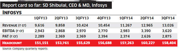 Why Infosys may need a CEO from outside the IT industry