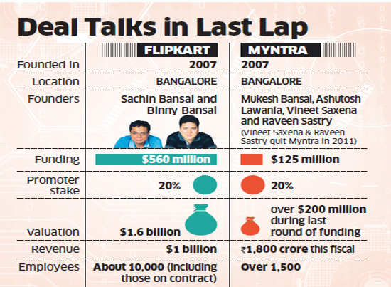 Flipkart and Myntra enter final lap in negotiation