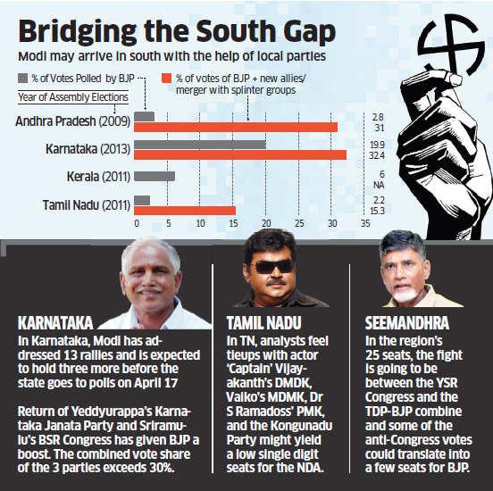 Lok Sabha polls: Allies give BJP hope in Seemandhra, TN, Kerala, Karnataka