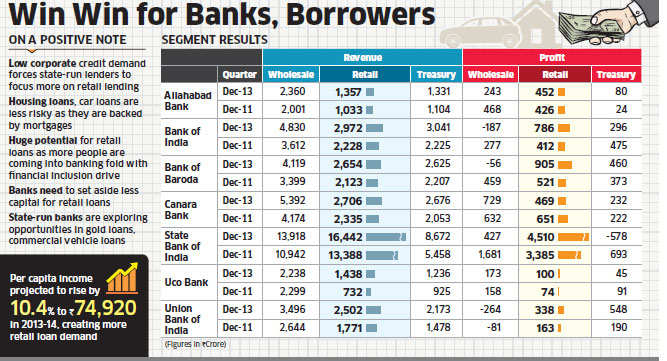 PSU banks up the ante in retail lending, challenge private sector banks' forte