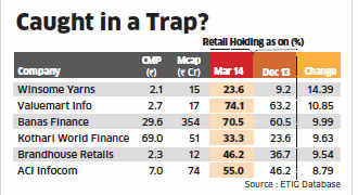 HNIs & retail investors buy lesser known companies, analysts advise caution