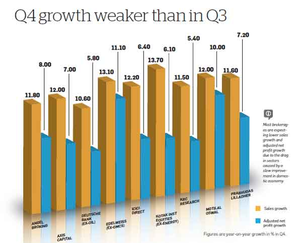 Q4 results: Exporters to do well, rest still a drag