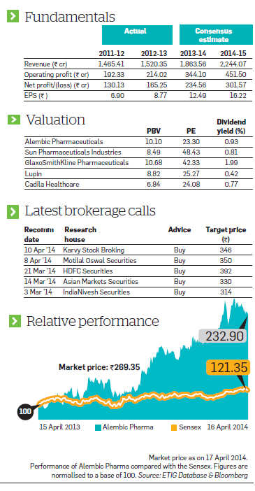 ET Wealth:Alembic Pharma's value on the rise after string of positive results