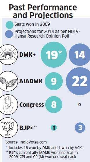 Lok Sabha Polls 2014: Why Jayalalithaa & Narendra Modi are playing cat & mouse