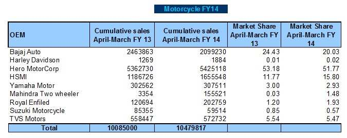 Top losers & gainers of FY14 in two-wheeler sales