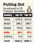 India cuts exposure to US treasury securities by $1.1 bn