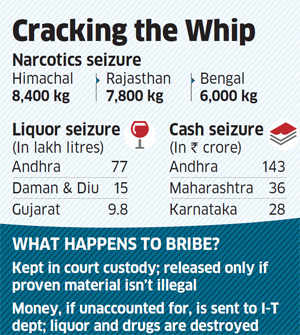 Booze and cash: Poll panel seizes Rs 300 crore, 1.33 lakh litres of alcohol