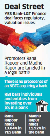 YES Bank, L&T Finance Holdings' deal: Will RBI give a nod?