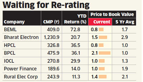 NDA may give PSU stocks a fillip, Narendra Modi's Gujarat success spurs hope