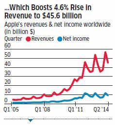 Apple Stock Split: A step closer to Dow Jones? - The