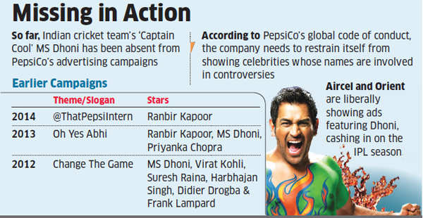 Is cautious PepsiCo going slow on MS Dhoni in IPL ads?