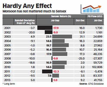 Trend suggests weak monsoon may not hurt sentiment; reform hopes keep market buoyant