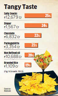 Packaged salty snacks topped FMCG sales in 2013: Report