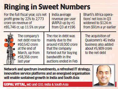 Bharti Airtel Q4 net profit surges by 89% to Rs 962 crore, meets estimates