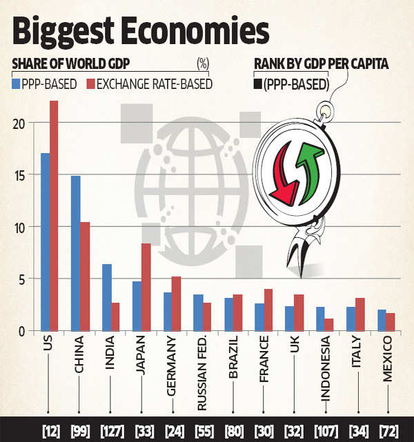India displaces Japan to become third-biggest economy in terms of PPP: World Bank