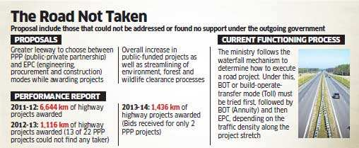 Highways Ministry preparing wish list for new government; likely to push for more public-funded projects