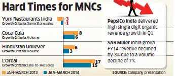 FMCG market growth dips during January-March quarter