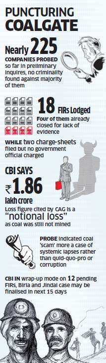 Coal scam: CBI finds no evidence of criminality against most of the firms being probed