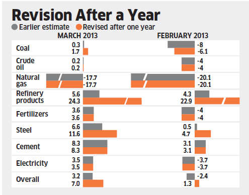 Index changes may not be captured by IIP; error can spill over to GDP estimates
