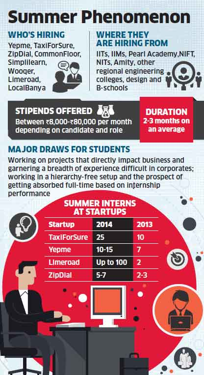 Startups open door to interns, make the talent pipeline hum