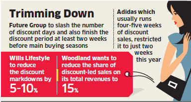 Future Group, Arvind Brands, Adidas to cut down on offer days, discounts as sales dip substantially