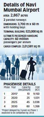 Tata Realty and Infrastructure, Ferrovial SA may join hands for Navi Mumbai airport bid