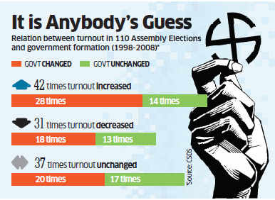 Lok Sabha Polls 2014: Stop reading too much, high polling shows nothing