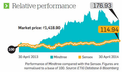 Mindtree: Higher growth, lower valuations make stock ready for re-rating