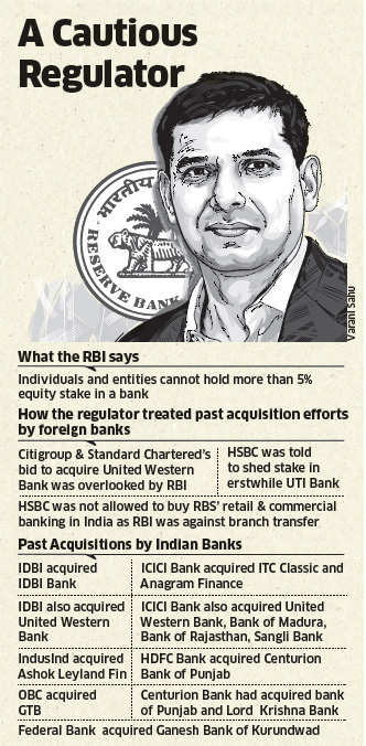 Attitudinal change on M&As need of the hour for RBI