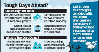 El Nino: Australia issues alert; likely to cast a cloud over new Indian government