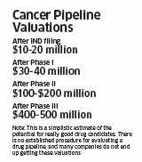 Cencer pipeline valuations