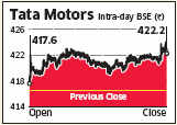 IIFLrates Tata Motors as one its top pick in the auto sector. The brokerage said multiple themes are expected to play out in the next couple of years.