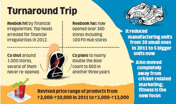 8760d91c87d287 Reebok turns around its Indian business