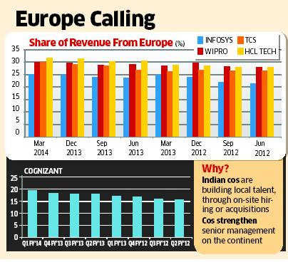 Indian IT companies to tap big business in Europe; up hiring plans
