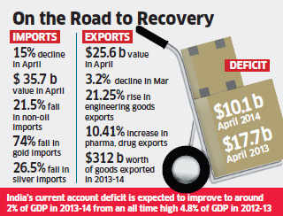 Exports up 5.26% in April; trade deficit falls to $10.1 billion