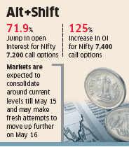 FIIs create bullish bets on Nifty, build long positions ahead of exit polls