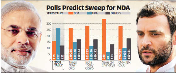 Exit polls show Narendra Modi-led NDA on course for victory in Lok Sabha elections