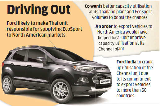 Ford's India unit may miss opportunity to export EcoSport to North America