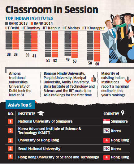 17 Indian universities among Asia's top 300