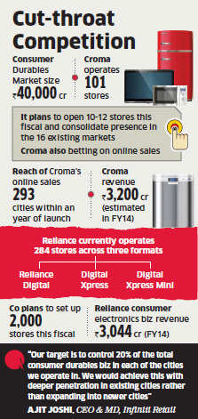 Tata Group's Croma store hits 101 mark as retail battle heats up